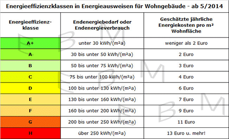Effizienzklassen for Tabelle quadratmeter